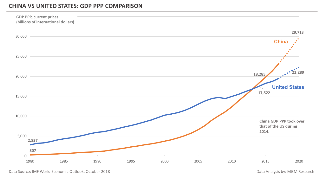 China vs US - GDP PPP comparison