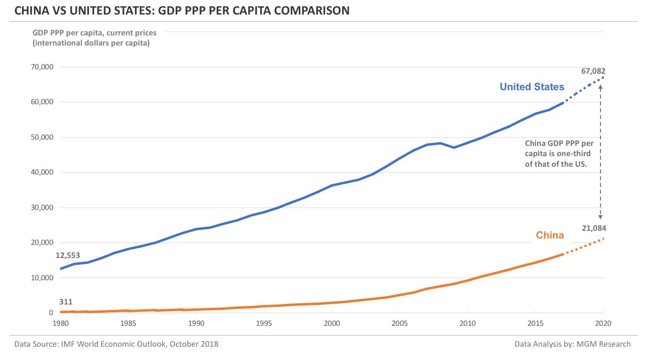 China vs US - GDP PPP per capita comparison