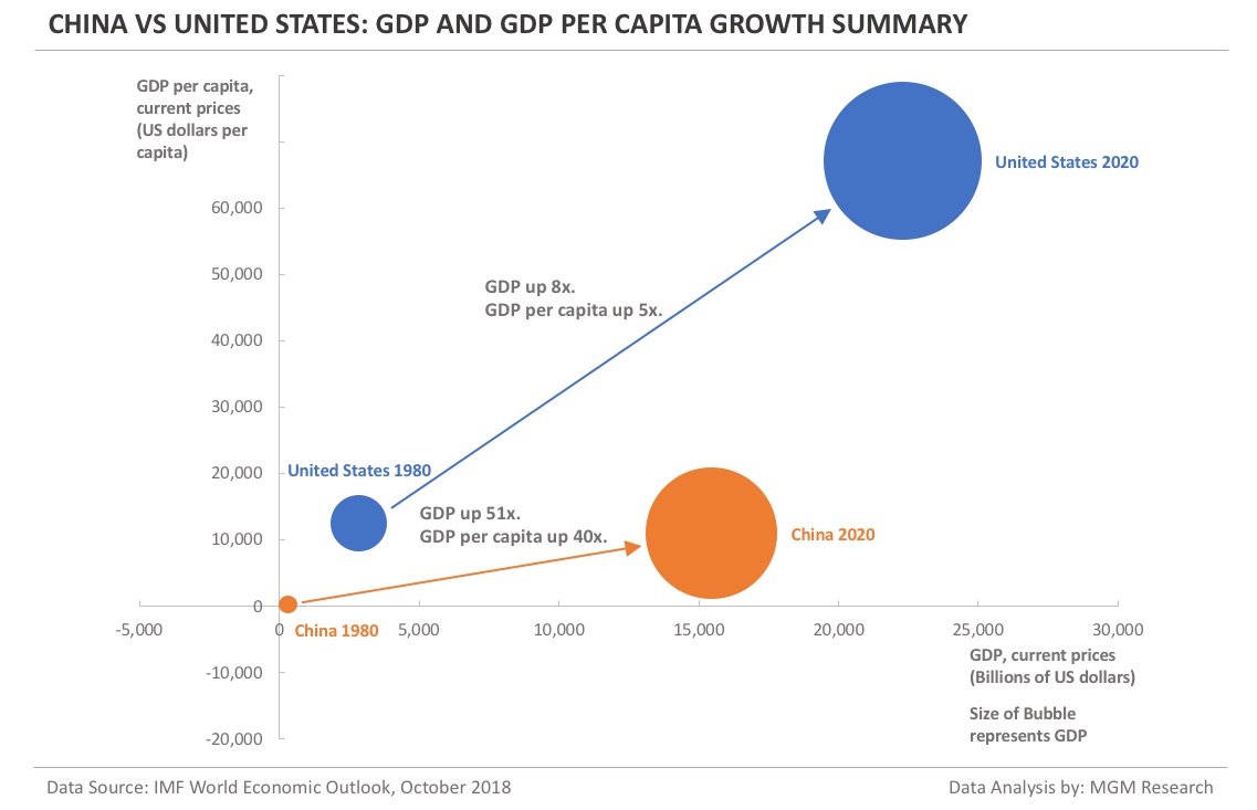 China vs US - GDP and GDP per capita growth summary
