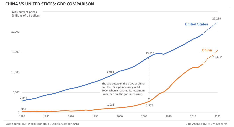 China vs US - GDP comparison
