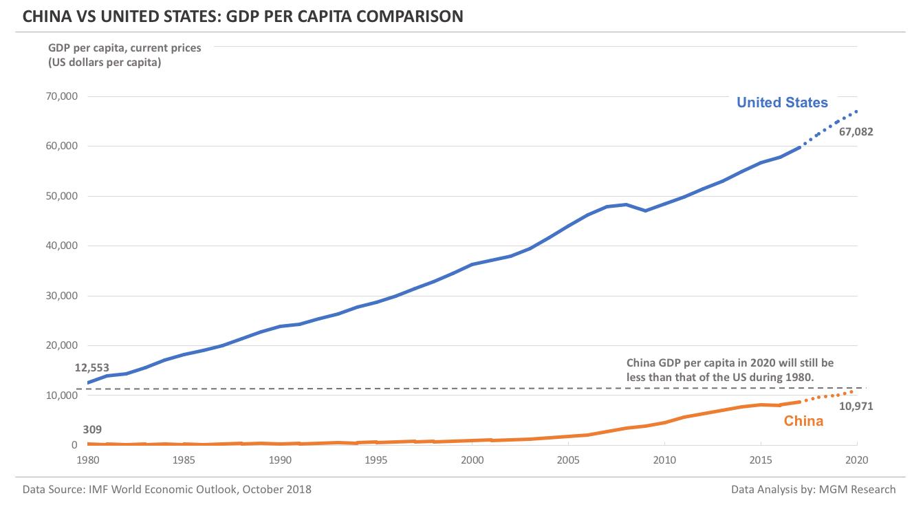 China vs US - GDP per capita comparison