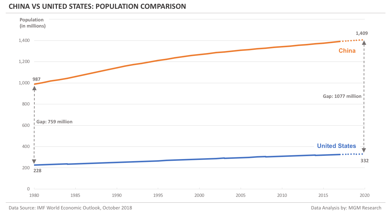 China vs US - Population comparison