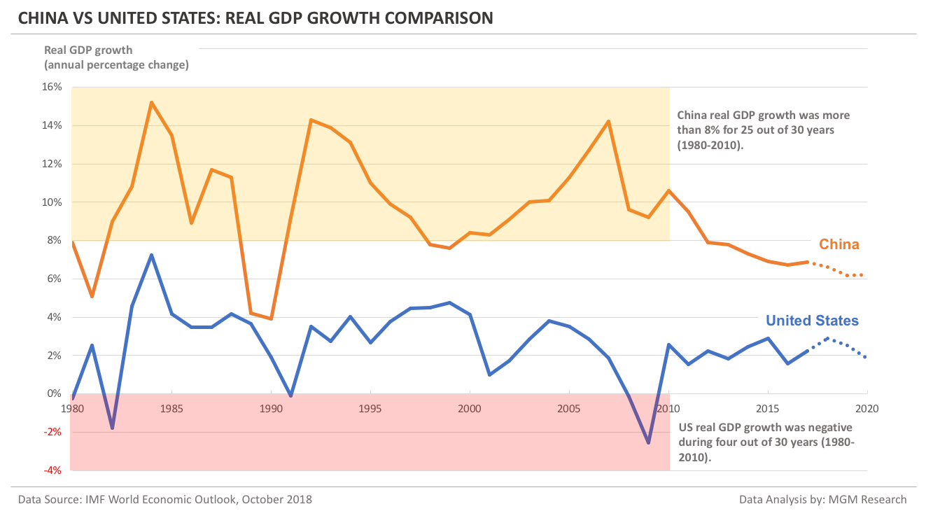 China vs US - Real GDP growth comparison